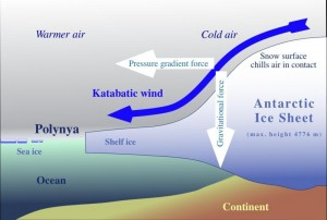 katabatic_winds schematic graphic