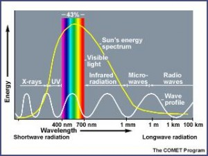 electromagnetic spectrum visual model