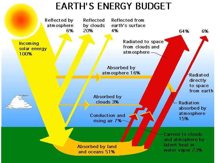 The Sun Earths Primary Energy Source Beyond Weather The Water