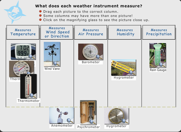 Their Names And Instruments For Measuring Area : Interactive activities for understanding earth s climate