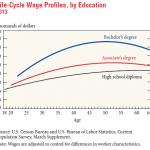 Life cycle wage chart